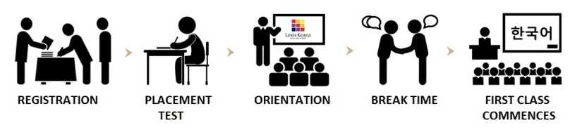 Orientation Chart