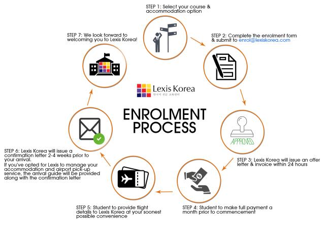 enrolment process
